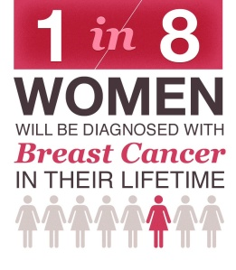 Stats from American Cancer Society, Cancer.org, CDC